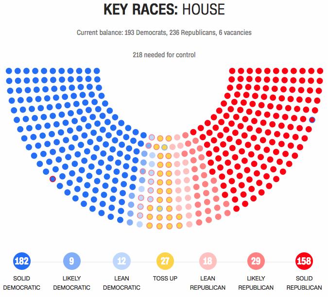 Path to House majority comes into focus as a dozen races move toward Democrats